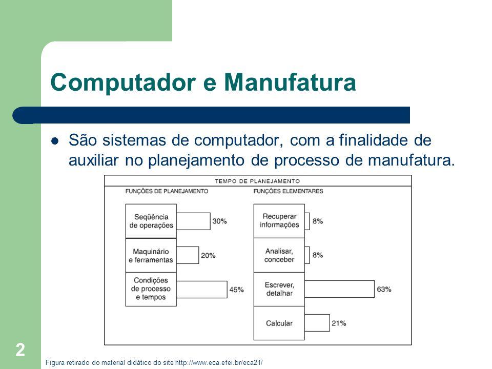 2 São sistemas de computador, com a finalidade de auxiliar no planejamento de processo de manufatura. Figura retirado do material didático do site htt