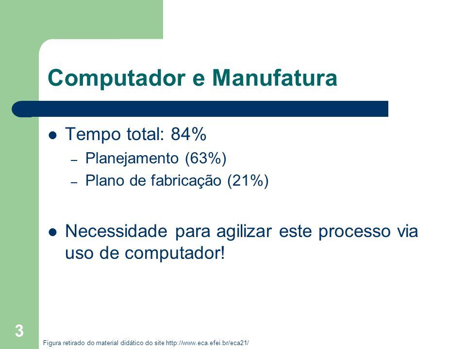 3 Computador e Manufatura Tempo total: 84% – Planejamento (63%) – Plano de fabricação (21%) Necessidade para agilizar este processo via uso de computa