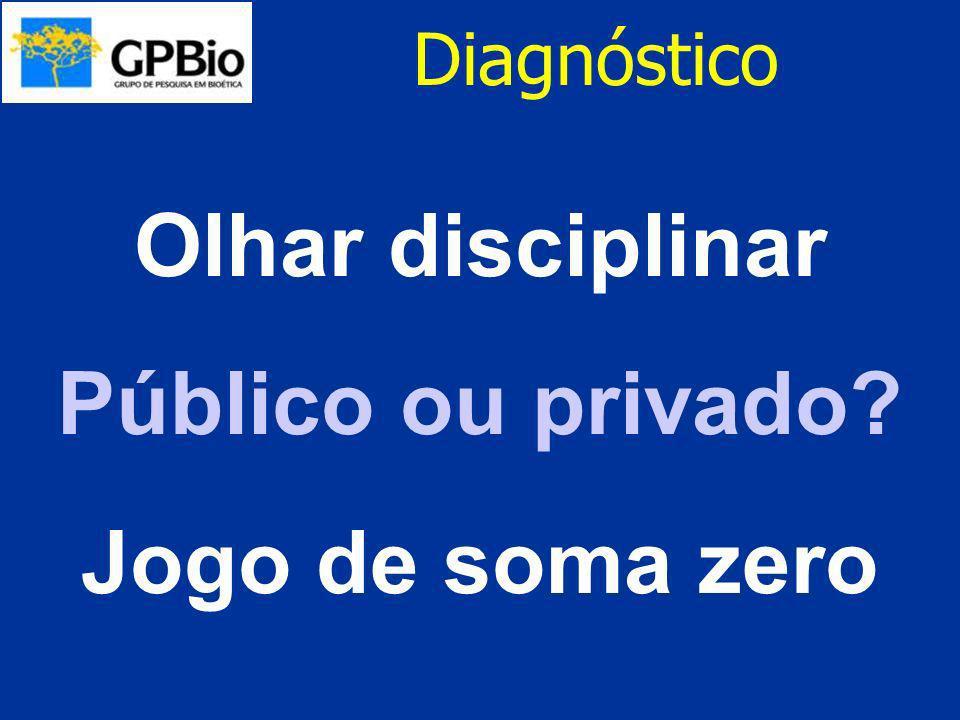 Diagnóstico Olhar disciplinar Público ou privado? Jogo de soma zero