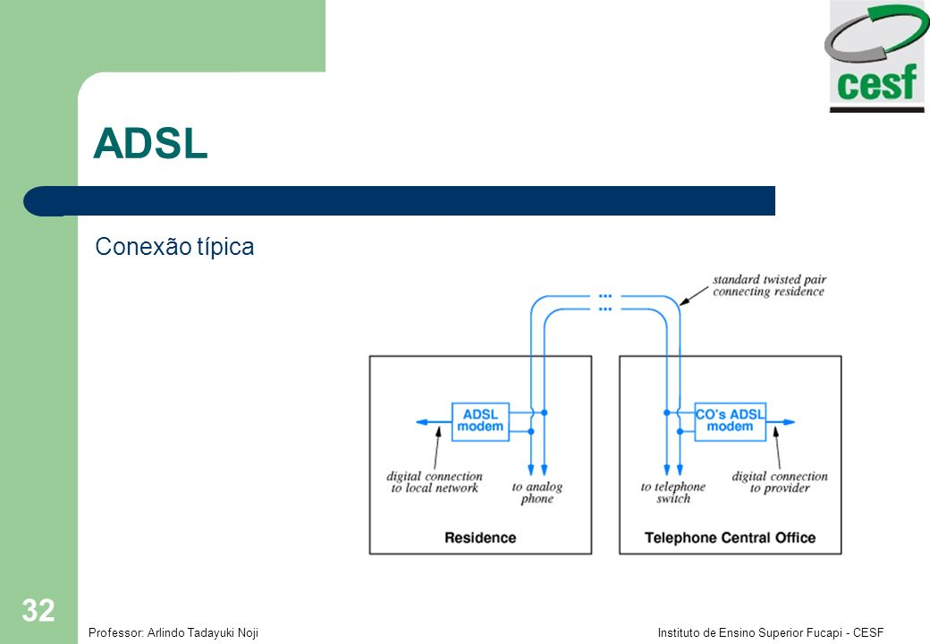 Professor: Arlindo Tadayuki Noji Instituto de Ensino Superior Fucapi - CESF 32 ADSL Conexão típica