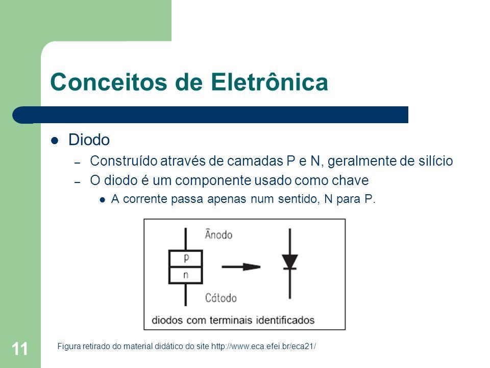 11 Conceitos de Eletrônica Diodo – Construído através de camadas P e N, geralmente de silício – O diodo é um componente usado como chave A corrente pa