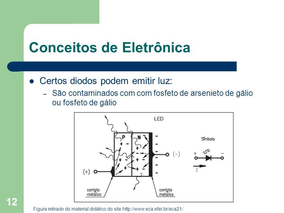 12 Conceitos de Eletrônica Certos diodos podem emitir luz: – São contaminados com com fosfeto de arsenieto de gálio ou fosfeto de gálio Figura retirad