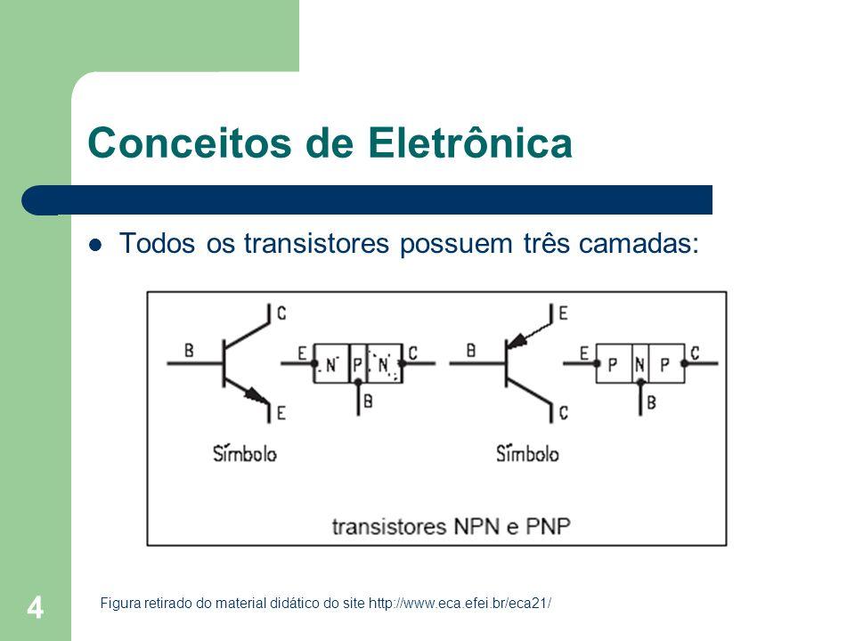 4 Conceitos de Eletrônica Todos os transistores possuem três camadas: Figura retirado do material didático do site http://www.eca.efei.br/eca21/