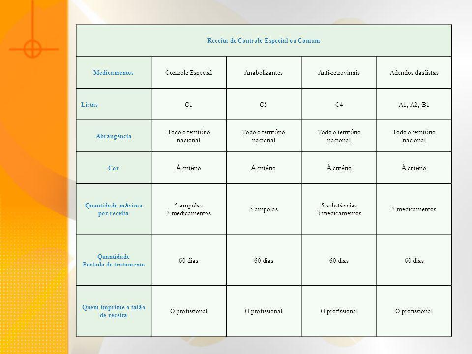 Receita de Controle Especial ou Comum MedicamentosControle EspecialAnabolizantesAnti-retrovirraisAdendos das listas ListasC1C5C4A1; A2; B1 Abrangência