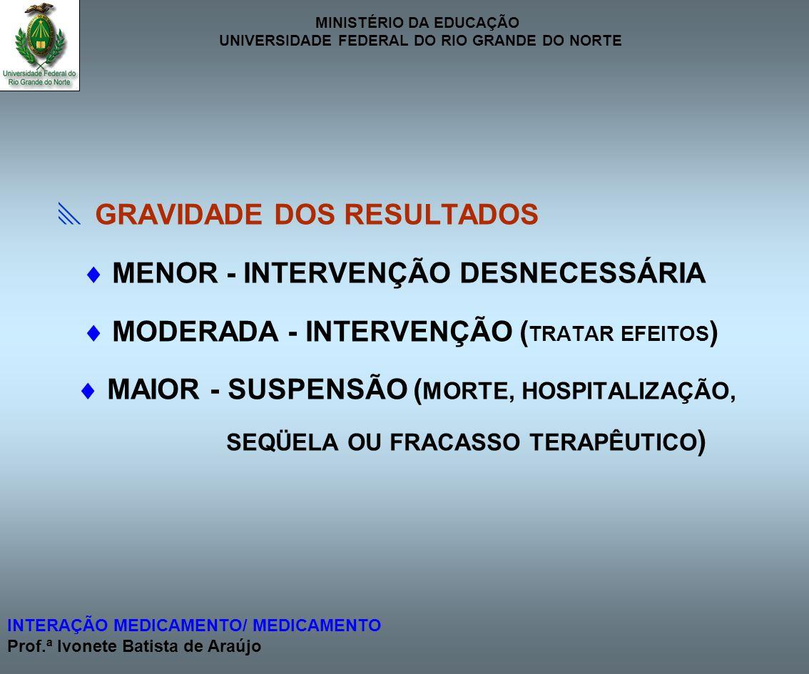 MINISTÉRIO DA EDUCAÇÃO UNIVERSIDADE FEDERAL DO RIO GRANDE DO NORTE INTERAÇÃO MEDICAMENTO/ MEDICAMENTO Prof.ª Ivonete Batista de Araújo ÍNDICE DE RISCO A - NENHUMA INTERAÇÃO CONHECIDA B - NEHUMA INTERVENÇÃO NECESSÁRIA C - MONITORAR A TERAPIA D - MODIFICAÇÃO DA TERAPIA X - EVITAR A COMBINAÇÃO