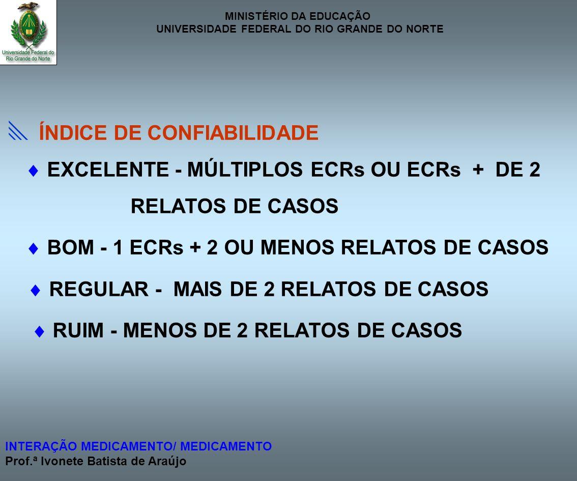 MINISTÉRIO DA EDUCAÇÃO UNIVERSIDADE FEDERAL DO RIO GRANDE DO NORTE INTERAÇÃO MEDICAMENTO/ MEDICAMENTO Prof.ª Ivonete Batista de Araújo ÍNDICE DE CONFI