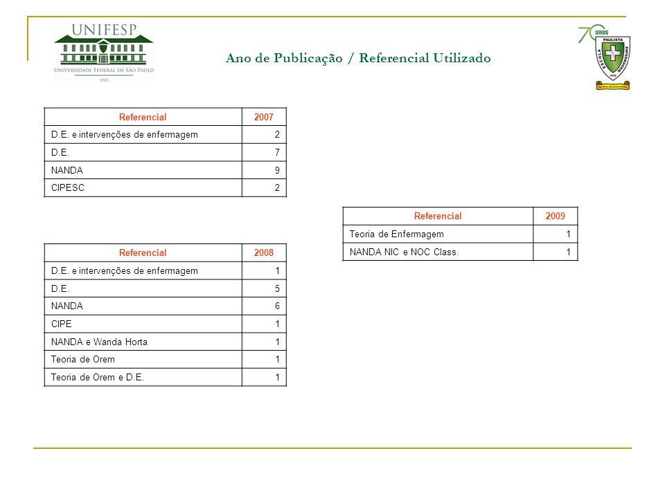 Ano de Publicação / Referencial Utilizado Referencial2007 D.E. e intervenções de enfermagem2 D.E.7 NANDA9 CIPESC2 Referencial2008 D.E. e intervenções
