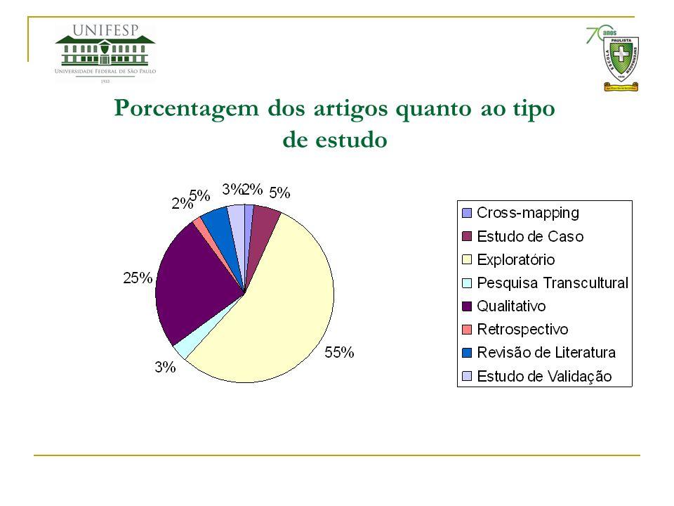 Porcentagem dos artigos quanto ao tipo de estudo