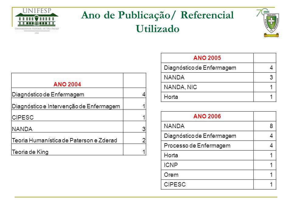 ANO 2005 Diagnóstico de Enfermagem4 NANDA3 NANDA, NIC1 Horta1 ANO 2006 NANDA8 Diagnóstico de Enfermagem4 Processo de Enfermagem4 Horta1 ICNP1 Orem1 CI