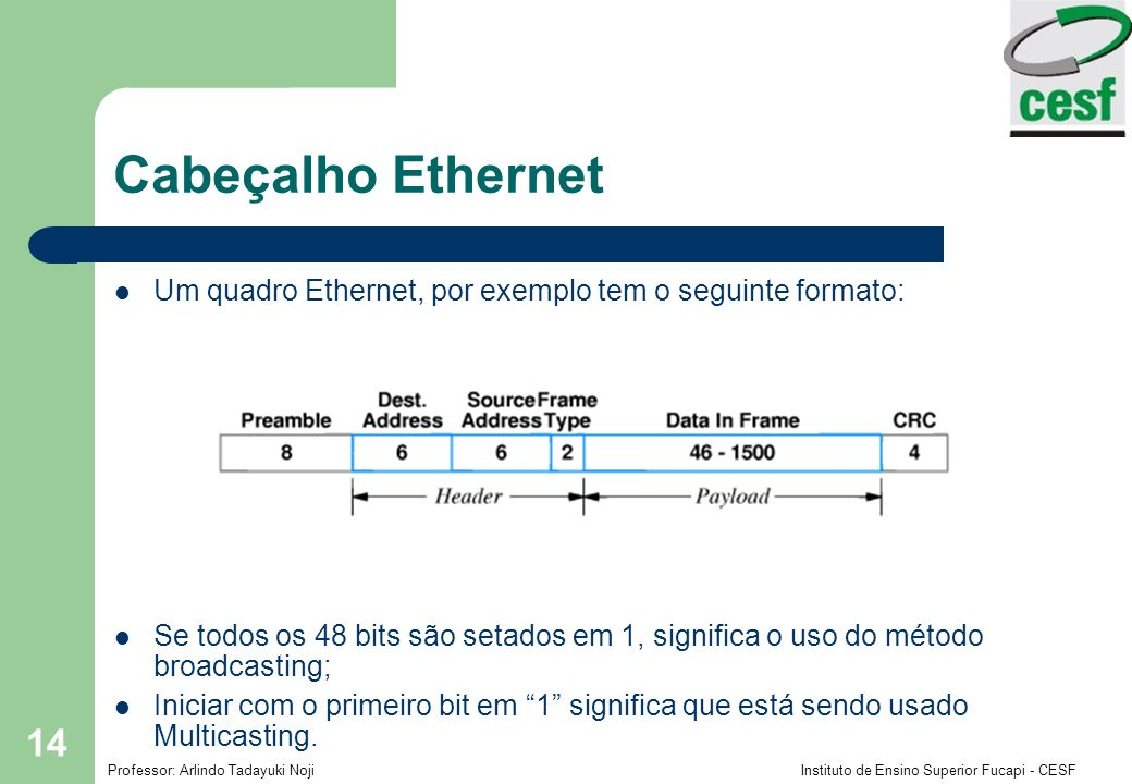 Professor: Arlindo Tadayuki Noji Instituto de Ensino Superior Fucapi - CESF 14 Cabeçalho Ethernet Um quadro Ethernet, por exemplo tem o seguinte forma