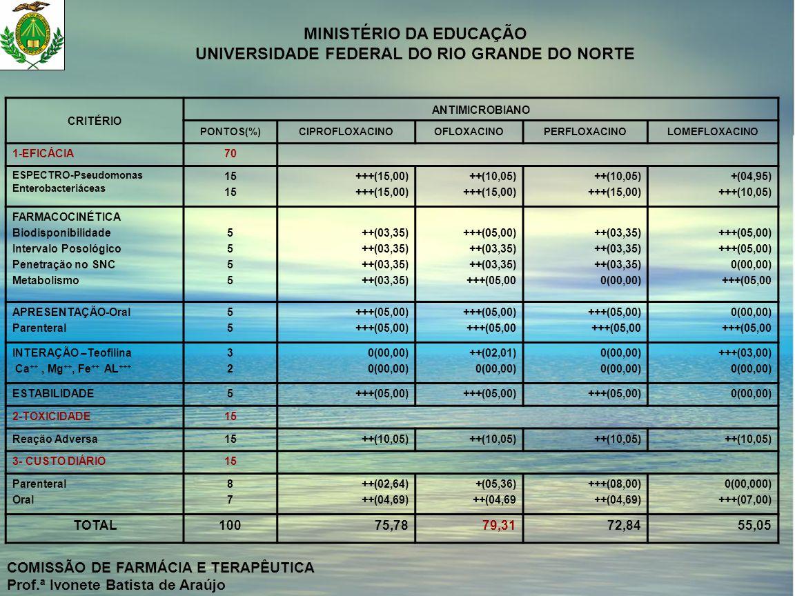 MINISTÉRIO DA EDUCAÇÃO UNIVERSIDADE FEDERAL DO RIO GRANDE DO NORTE COMISSÃO DE FARMÁCIA E TERAPÊUTICA Prof.ª Ivonete Batista de Araújo CRITÉRIO ANTIMI