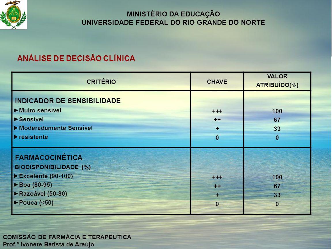 MINISTÉRIO DA EDUCAÇÃO UNIVERSIDADE FEDERAL DO RIO GRANDE DO NORTE COMISSÃO DE FARMÁCIA E TERAPÊUTICA Prof.ª Ivonete Batista de Araújo CRITÉRIOCHAVE VALOR ATRIBUÍDO(%) FARMACOCINÉTICA INTERVALO POSOLÓGICO (horas) 24 12 8 6 +++ ++ + 0 100 67 33 0 FARMACOCINÉTICA DISTRIBUIÇÃO - Penetração no SNC Excelente Boa Variável Pouca/ nenhuma +++ ++ + 0 100 67 33 0