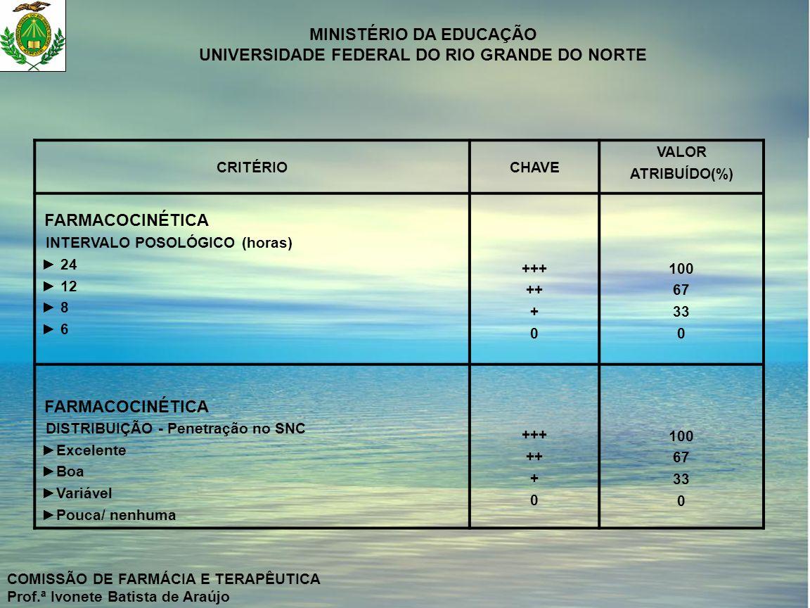 MINISTÉRIO DA EDUCAÇÃO UNIVERSIDADE FEDERAL DO RIO GRANDE DO NORTE COMISSÃO DE FARMÁCIA E TERAPÊUTICA Prof.ª Ivonete Batista de Araújo CRITÉRIOCHAVE VALOR ATRIBUÍDO(%) FARMACOCINÉTICA METABOLISMO Insignificante Parcial Considerável Extenso +++ ++ + 0 100 67 33 0 INTERAÇÃO Ausente Rara Pouco Freqüente Freqüente +++ ++ + 0 100 67 33 0