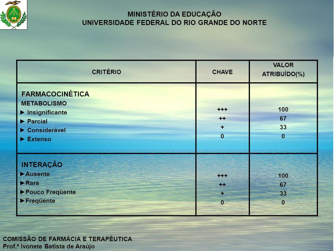 MINISTÉRIO DA EDUCAÇÃO UNIVERSIDADE FEDERAL DO RIO GRANDE DO NORTE COMISSÃO DE FARMÁCIA E TERAPÊUTICA Prof.ª Ivonete Batista de Araújo CRITÉRIOCHAVE VALOR ATRIBUÍDO(%) ESTABILIDADE (dias) > 12 7 - 12 2 - 6 < 2 +++ ++ + 0 100 67 33 0 REAÇÃO ADVERSA GRAVE Ausente Rara Pouco Freqüente Freqüente +++ ++ + 0 100 67 33 0