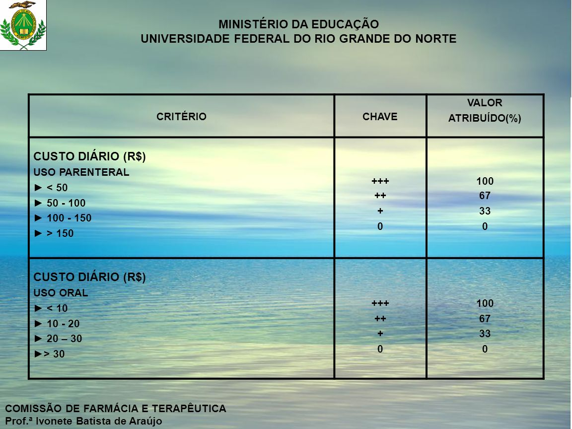 MINISTÉRIO DA EDUCAÇÃO UNIVERSIDADE FEDERAL DO RIO GRANDE DO NORTE COMISSÃO DE FARMÁCIA E TERAPÊUTICA Prof.ª Ivonete Batista de Araújo CRITÉRIO ANTIMICROBIANO PONTOS(%)CIPROFLOXACINOOFLOXACINOPERFLOXACINOLOMEFLOXACINO 1-EFICÁCIA70 ESPECTRO-Pseudomonas Enterobacteriáceas 15 +++(15,00) ++(10,05) +++(15,00) ++(10,05) +++(15,00) +(04,95) +++(10,05) FARMACOCINÉTICA Biodisponibilidade Intervalo Posológico Penetração no SNC Metabolismo 55555555 ++(03,35) +++(05,00) ++(03,35) +++(05,00 ++(03,35) 0(00,00) +++(05,00) 0(00,00) +++(05,00 APRESENTAÇÃO-Oral Parenteral 5555 +++(05,00) +++(05,00 +++(05,00) +++(05,00 0(00,00) +++(05,00 INTERAÇÃO –Teofilina Ca ++, Mg ++, Fe ++ AL +++ 3232 0(00,00) ++(02,01) 0(00,00) +++(03,00) 0(00,00) ESTABILIDADE5+++(05,00) 0(00,00) 2-TOXICIDADE15 Reação Adversa15++(10,05) 3- CUSTO DIÁRIO15 Parenteral Oral 8787 ++(02,64) ++(04,69) +(05,36) ++(04,69 +++(08,00) ++(04,69) 0(00,000) +++(07,00) TOTAL10075,7879,3172,8455,05