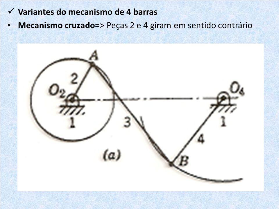 Variantes do mecanismo de 4 barras Mecanismo cruzado=> Peças 2 e 4 giram em sentido contrário