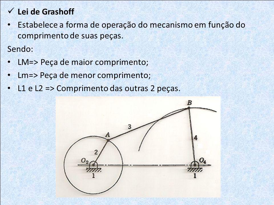 Lei de Grashoff Estabelece a forma de operação do mecanismo em função do comprimento de suas peças. Sendo: LM=> Peça de maior comprimento; Lm=> Peça d