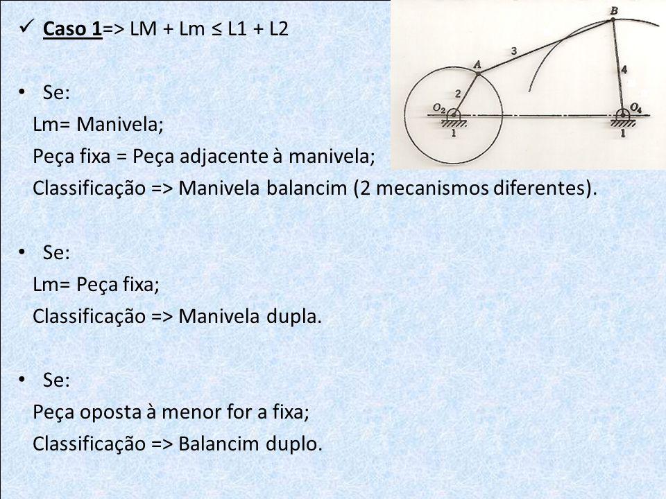 Caso 1=> LM + Lm L1 + L2 Se: Lm= Manivela; Peça fixa = Peça adjacente à manivela; Classificação => Manivela balancim (2 mecanismos diferentes). Se: Lm