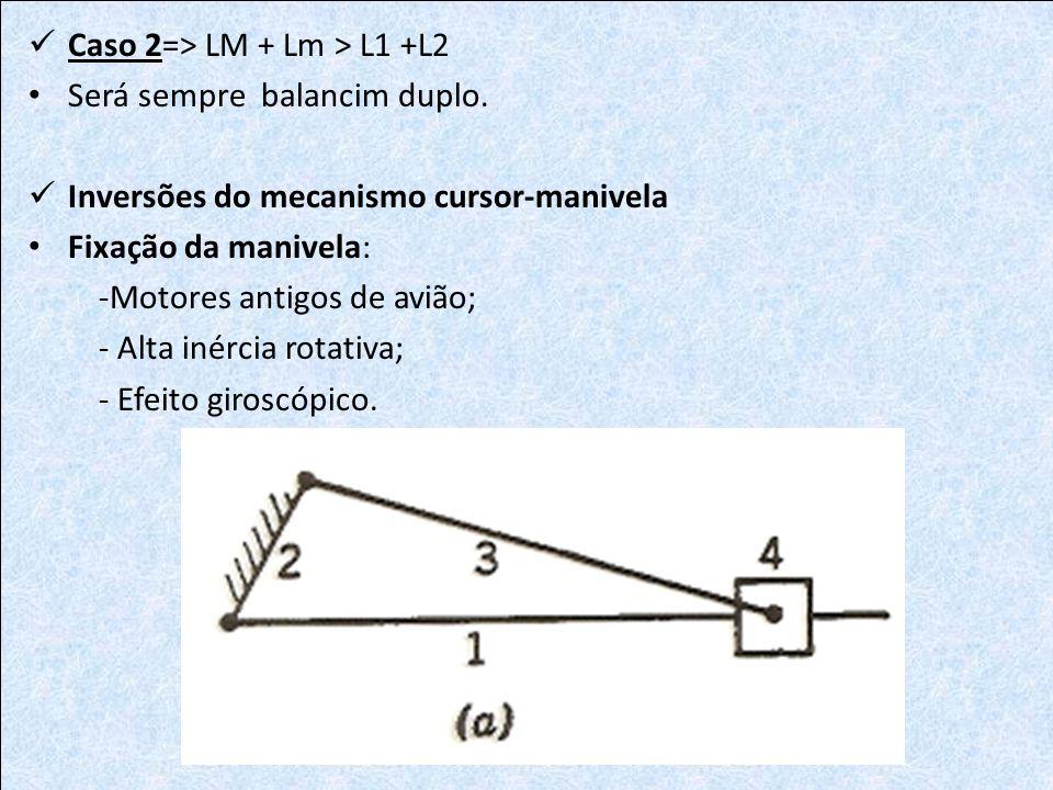 Caso 2=> LM + Lm > L1 +L2 Será sempre balancim duplo. Inversões do mecanismo cursor-manivela Fixação da manivela: -Motores antigos de avião; - Alta in