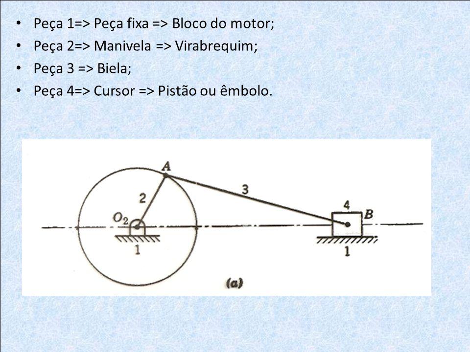 Peça 1=> Peça fixa => Bloco do motor; Peça 2=> Manivela => Virabrequim; Peça 3 => Biela; Peça 4=> Cursor => Pistão ou êmbolo.