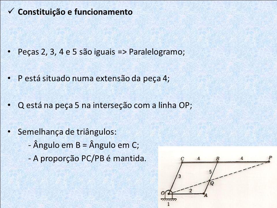 Constituição e funcionamento Peças 2, 3, 4 e 5 são iguais => Paralelogramo; P está situado numa extensão da peça 4; Q está na peça 5 na interseção com