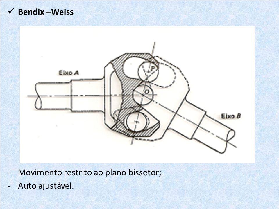 Bendix –Weiss -Movimento restrito ao plano bissetor; -Auto ajustável.