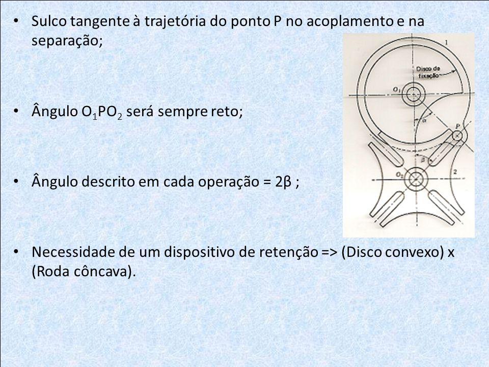 Sulco tangente à trajetória do ponto P no acoplamento e na separação; Ângulo O 1 PO 2 será sempre reto; Ângulo descrito em cada operação = 2β ; Necess