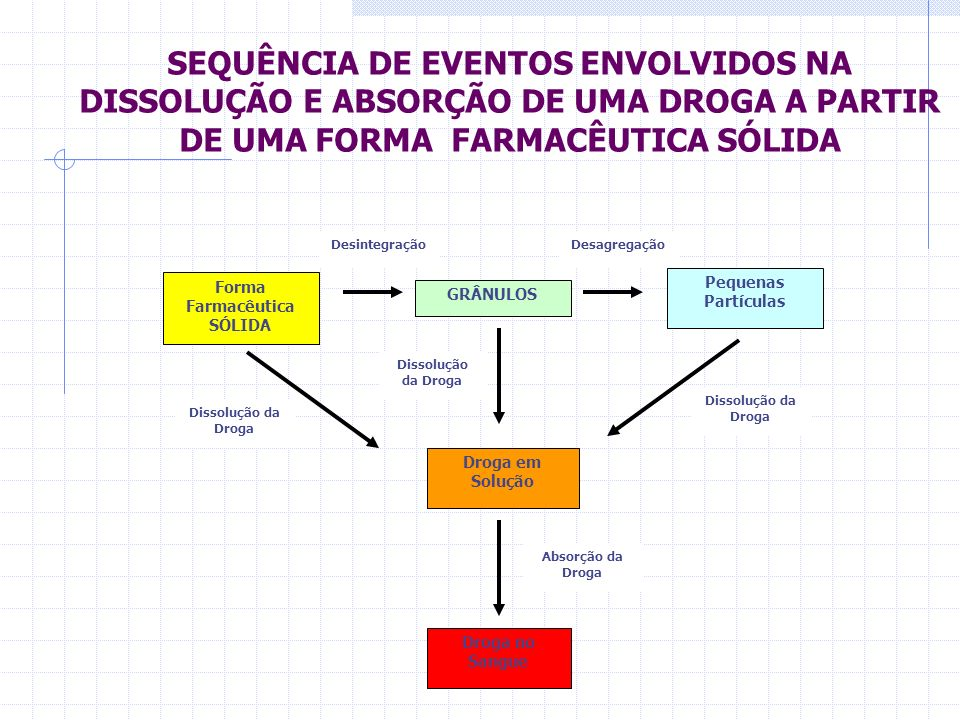 BIODISPONIBILIDADE Grau de biodisponibilidade nas formas farmacêuticas Drágea EmulsãoSoluçãoSuspensão CápsulaCompri mido