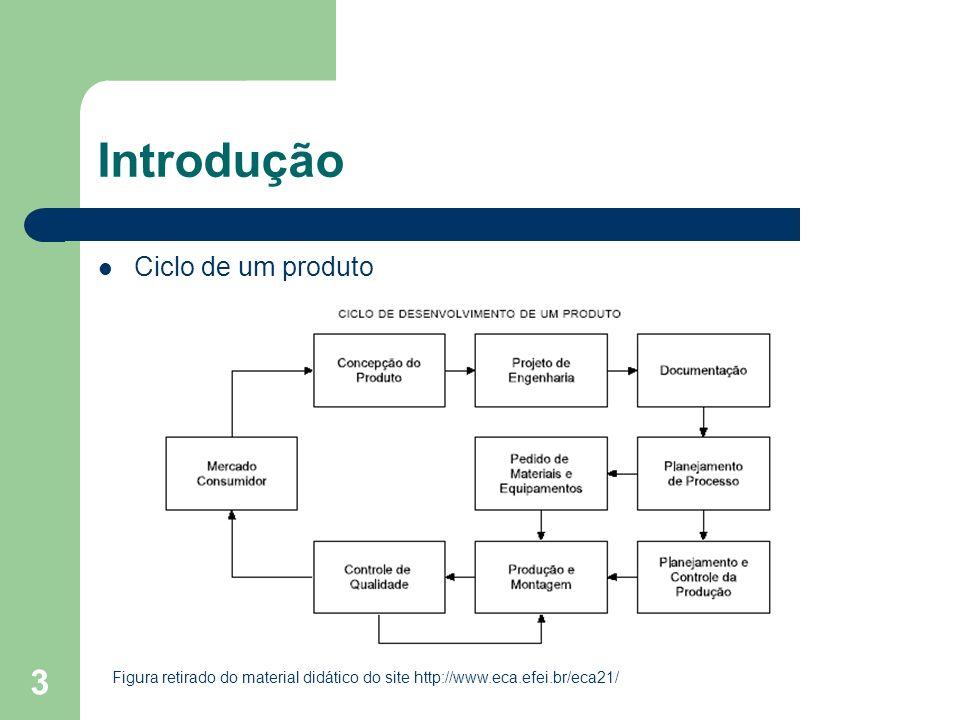 3 Introdução Ciclo de um produto Figura retirado do material didático do site http://www.eca.efei.br/eca21/