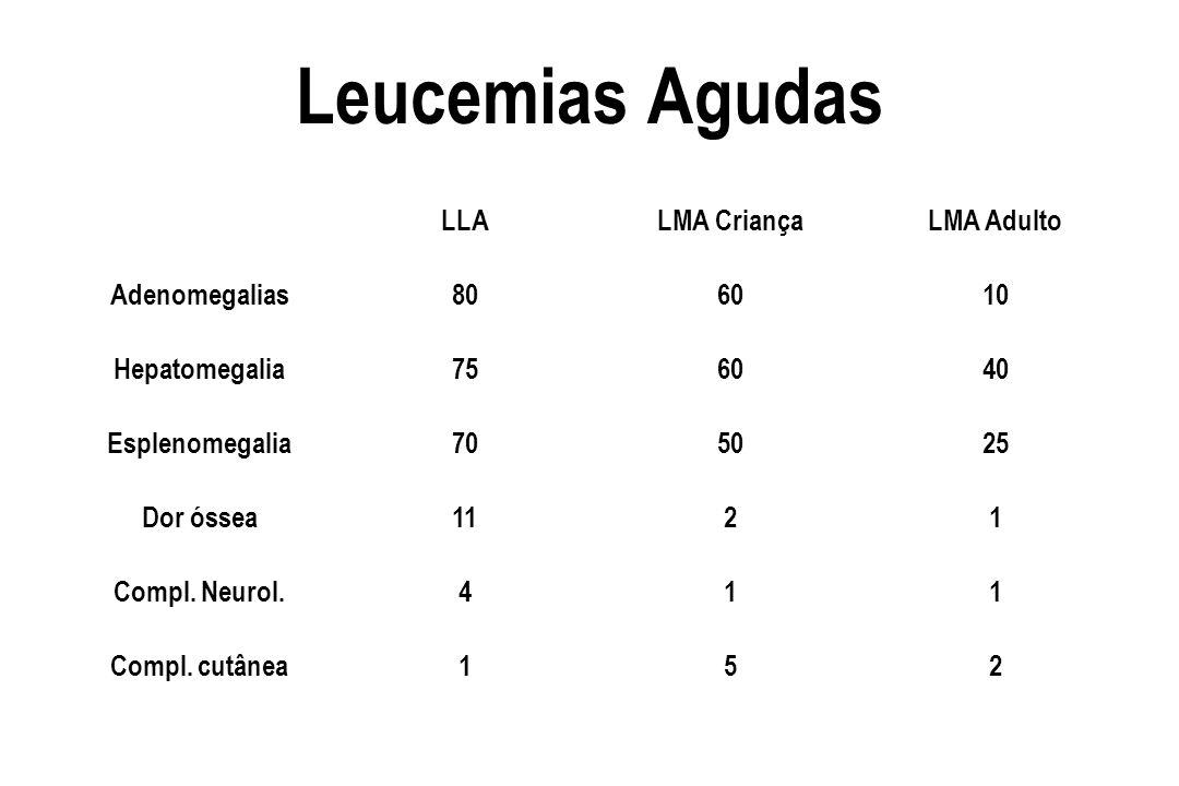 Leucemias Agudas LLALMA CriançaLMA Adulto Adenomegalias806010 Hepatomegalia756040 Esplenomegalia705025 Dor óssea1121 Compl. Neurol.411 Compl. cutânea1