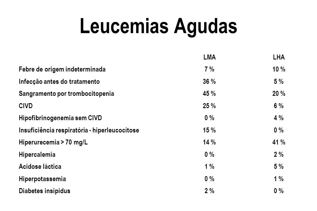 Leucemias Agudas LMALHA Febre de origem indeterminada7 %10 % Infecção antes do tratamento36 %5 % Sangramento por trombocitopenia45 %20 % CIVD25 %6 % H