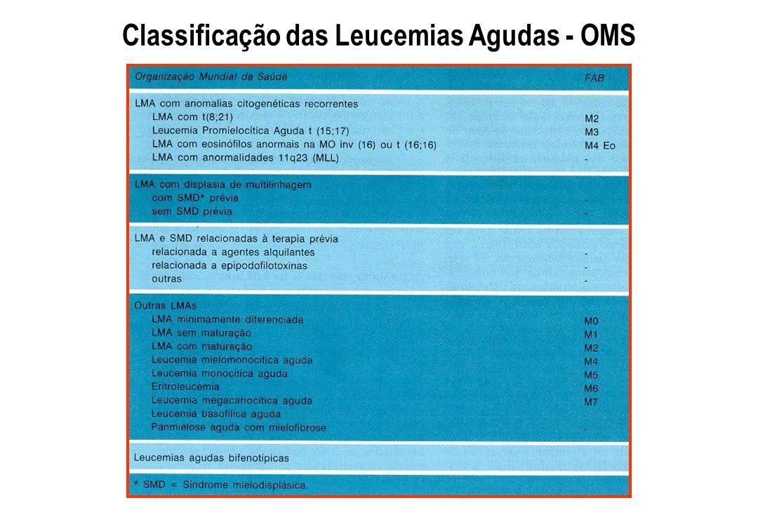 Classificação das Leucemias Agudas - OMS