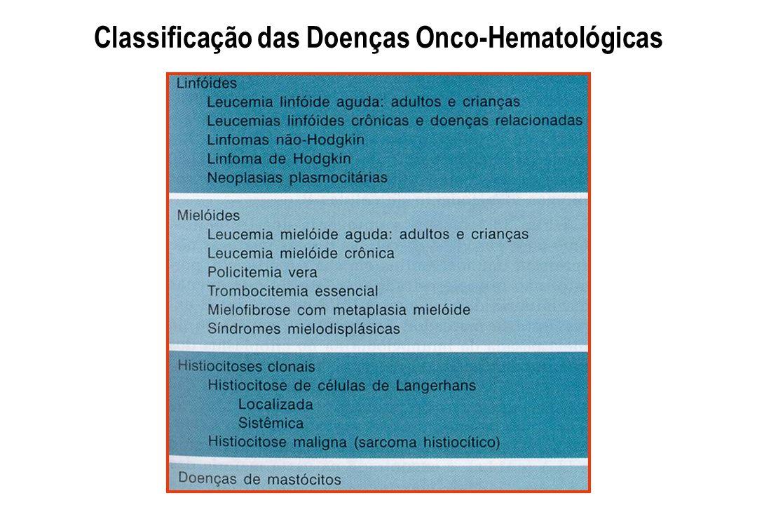 Etiologias Fatores constitucionais Síndrome de Bloom Síndrome ataxia - telanquiectasia Doença de Fanconi Doença Wiskott-Aldrich HLA (CW, CW4, etc…) Outras Doença hematológica prévia LMC - Síndrome mieloproliferativas : síndrome mielodisplásica, hemoglobinas paroxística noturna, aplasia medular : outras Radiação ionizante Exposição a agentes químicos Leucemias Agudas