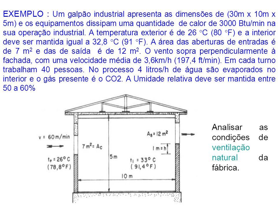 EXEMPLO : Um galpão industrial apresenta as dimensões de (30m x 10m x 5m) e os equipamentos dissipam uma quantidade de calor de 3000 Btu/min na sua op