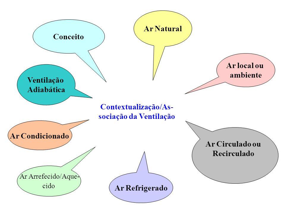 Ar Condicionado Ar Arrefecido/Aque- cido Contextualização/As- sociação da Ventilação Ar Refrigerado Ar Natural Ar local ou ambiente Ar Circulado ou Re