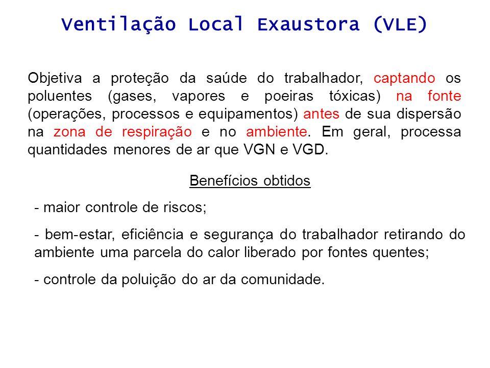 Ventilação Local Exaustora (VLE) Objetiva a proteção da saúde do trabalhador, captando os poluentes (gases, vapores e poeiras tóxicas) na fonte (opera