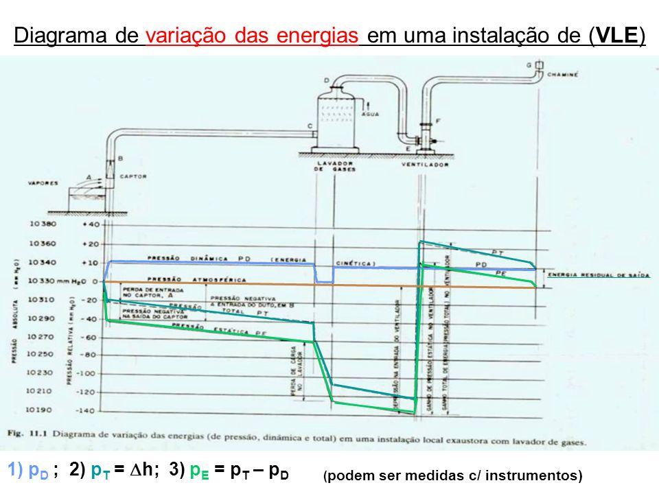 Diagrama de variação das energias em uma instalação de (VLE) 1) p D ; 2) p T = h; 3) p E = p T – p D ( podem ser medidas c/ instrumentos)