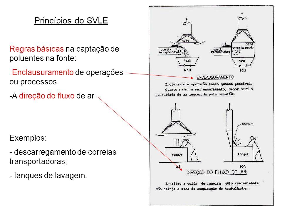 Princípios do SVLE Regras básicas na captação de poluentes na fonte: -Enclausuramento de operações ou processos -A direção do fluxo de ar Exemplos: -