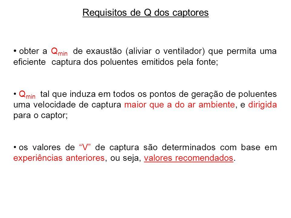 Requisitos de Q dos captores obter a Q min de exaustão (aliviar o ventilador) que permita uma eficiente captura dos poluentes emitidos pela fonte; Q m