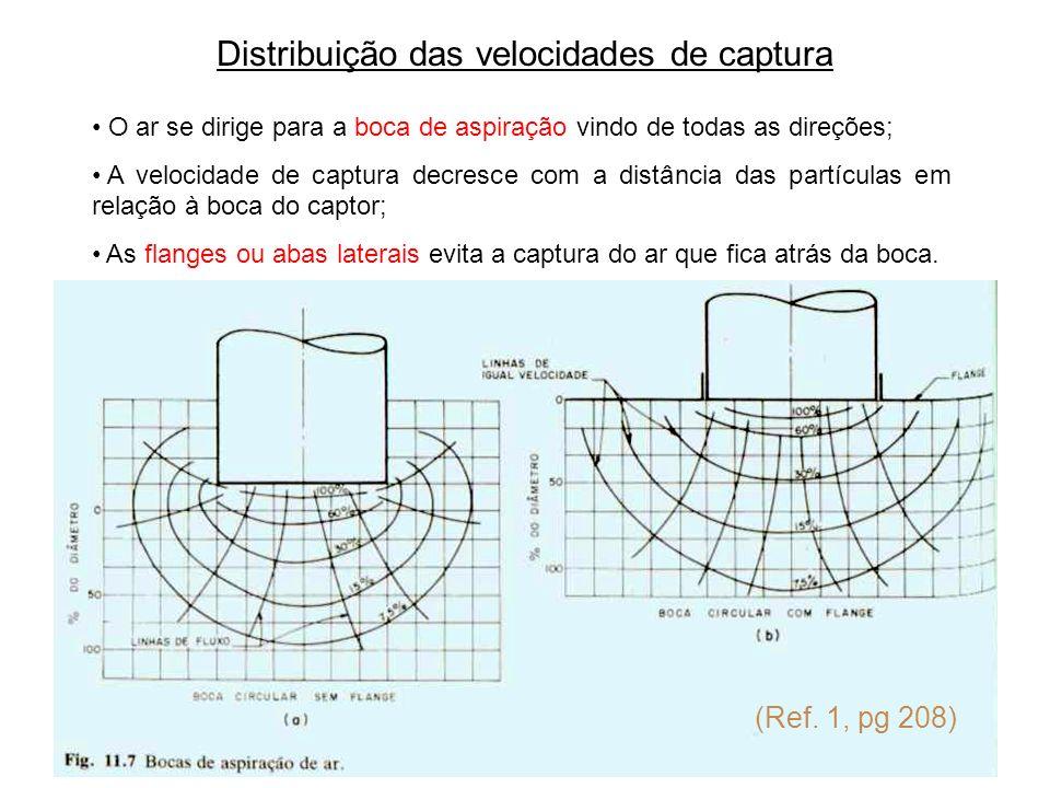 Distribuição das velocidades de captura O ar se dirige para a boca de aspiração vindo de todas as direções; A velocidade de captura decresce com a dis