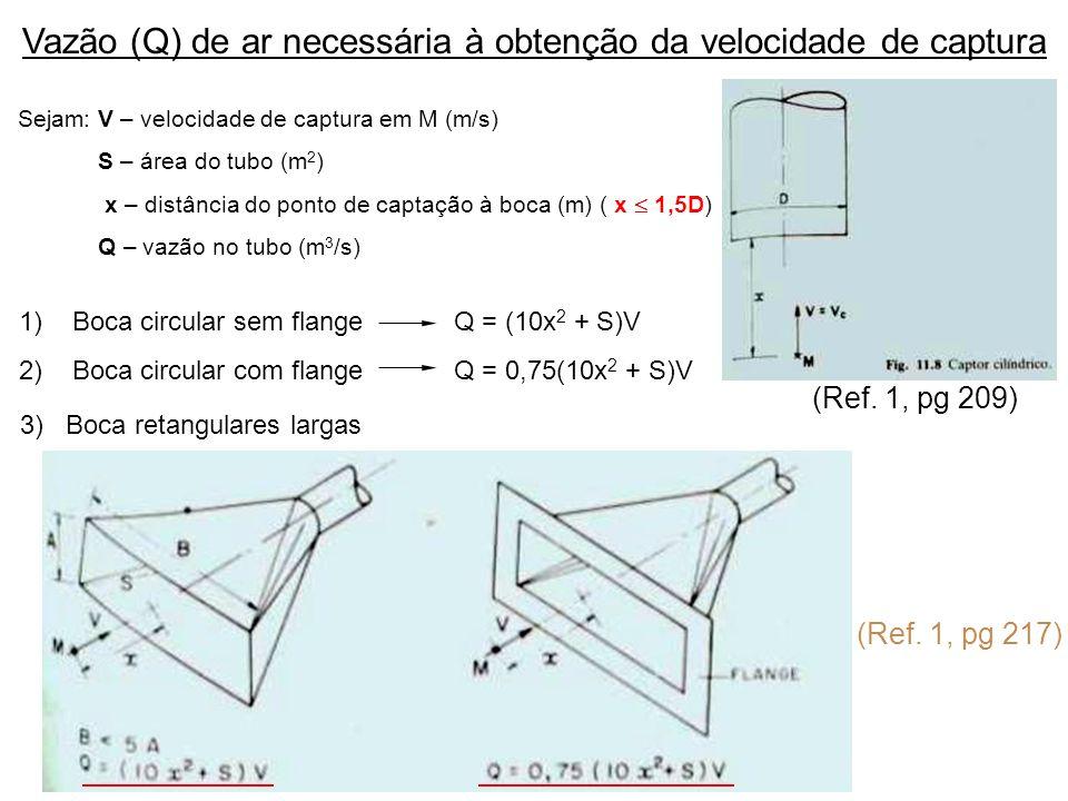 Vazão (Q) de ar necessária à obtenção da velocidade de captura Sejam: V – velocidade de captura em M (m/s) S – área do tubo (m 2 ) x – distância do po