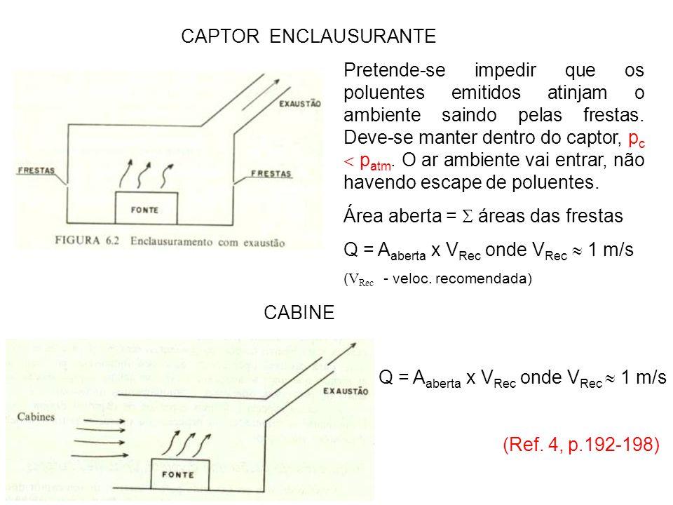 CAPTOR ENCLAUSURANTE CABINE Q = A aberta x V Rec onde V Rec 1 m/s (Ref. 4, p.192-198) Pretende-se impedir que os poluentes emitidos atinjam o ambiente