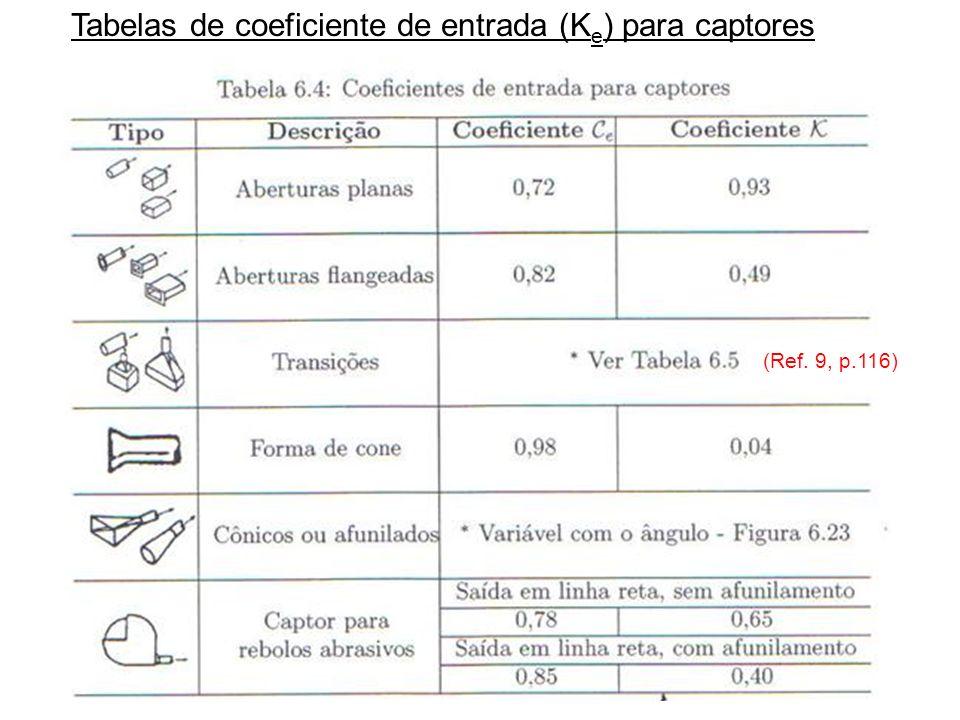 Tabelas de coeficiente de entrada (K e ) para captores (Ref. 9, p.116)