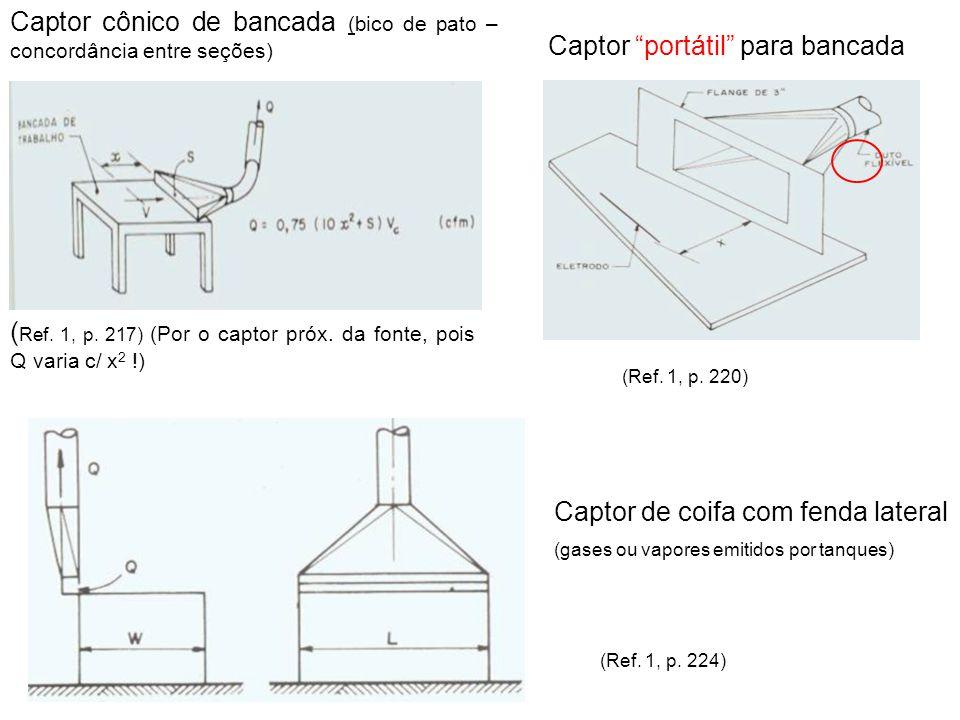 (Ref. 1, p. 220) ( Ref. 1, p. 217) (Por o captor próx. da fonte, pois Q varia c/ x 2 !) (Ref. 1, p. 224) Captor de coifa com fenda lateral (gases ou v