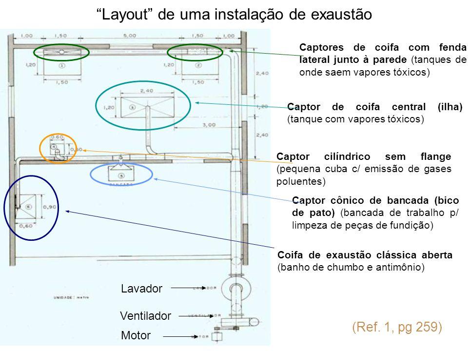 Layout de uma instalação de exaustão (Ref. 1, pg 259) Captor de coifa central (ilha) (tanque com vapores tóxicos) Captores de coifa com fenda lateral