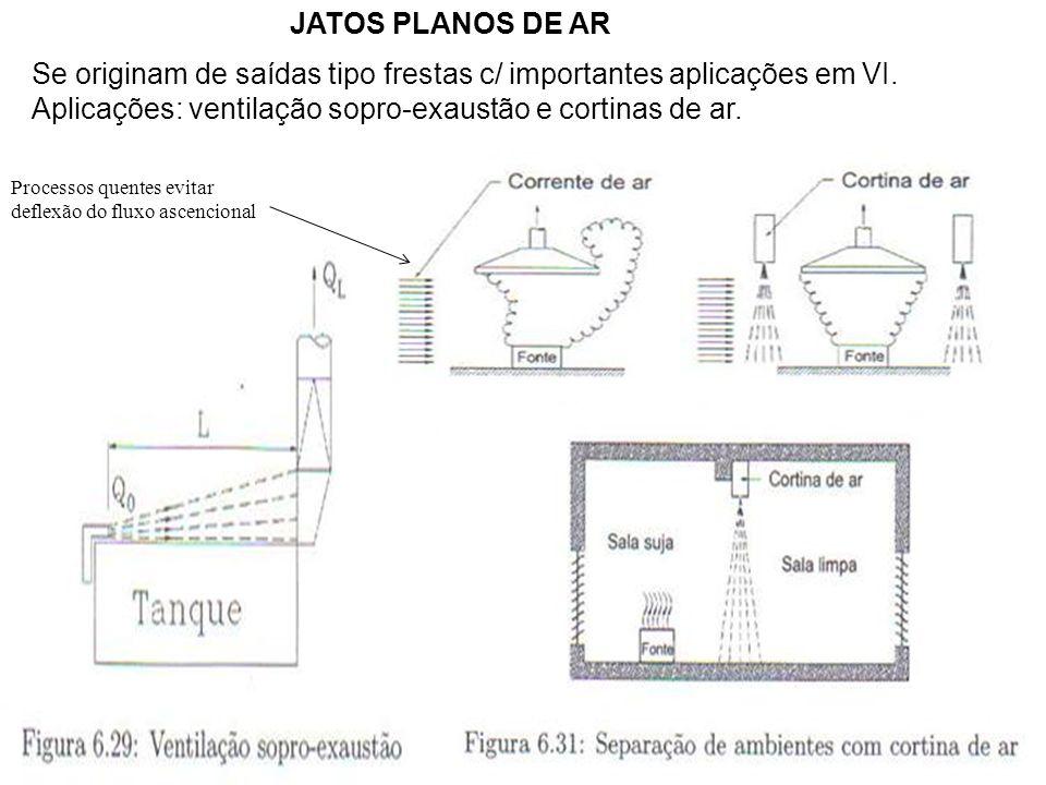 JATOS PLANOS DE AR Se originam de saídas tipo frestas c/ importantes aplicações em VI. Aplicações: ventilação sopro-exaustão e cortinas de ar. Process