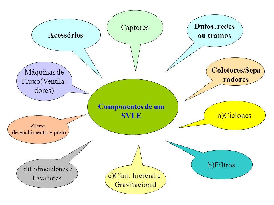 e)Torres de enchimento e prato d)Hidrociclones e Lavadores Componentes de um SVLE c)Câm. Inercial e Gravitacional Captores Dutos, redes ou tramos Cole