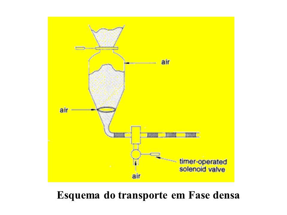 Esquema do transporte em Fase densa