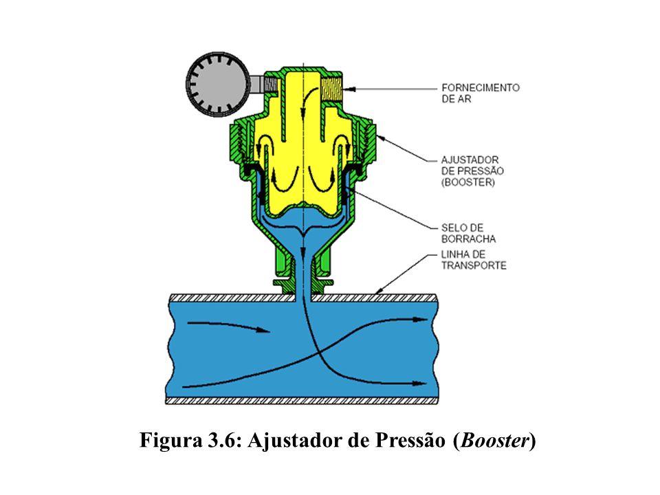 Figura 3.6: Ajustador de Pressão (Booster)