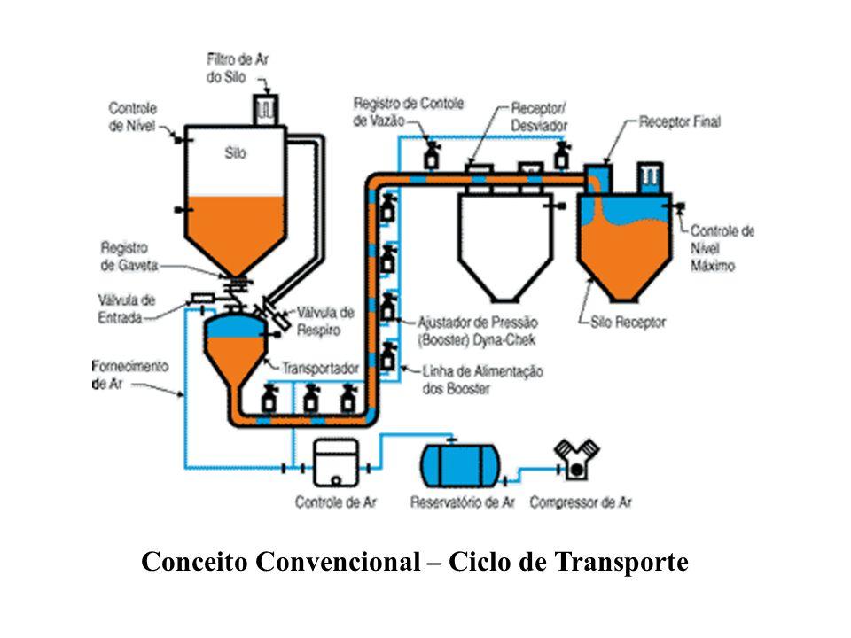 Conceito Convencional – Ciclo de Transporte